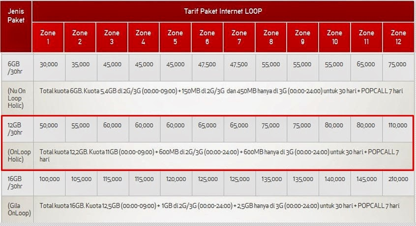 Paket Internet SimPATI Loop 12 GB